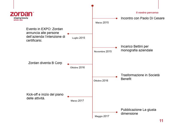 Zordan_PresentazioneLaGiustaDimensione_19MAGGIO_DEF.011